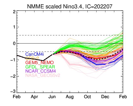 ENSO NNME latest