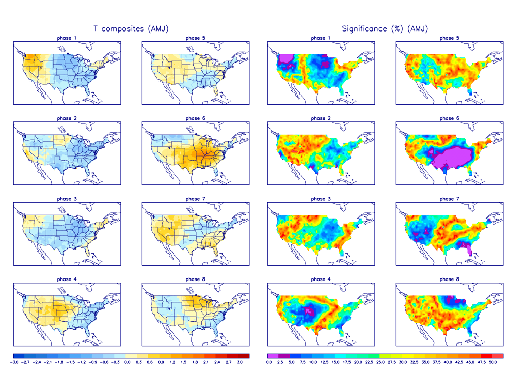 MJO Temperature Composites and Significance for April - June period