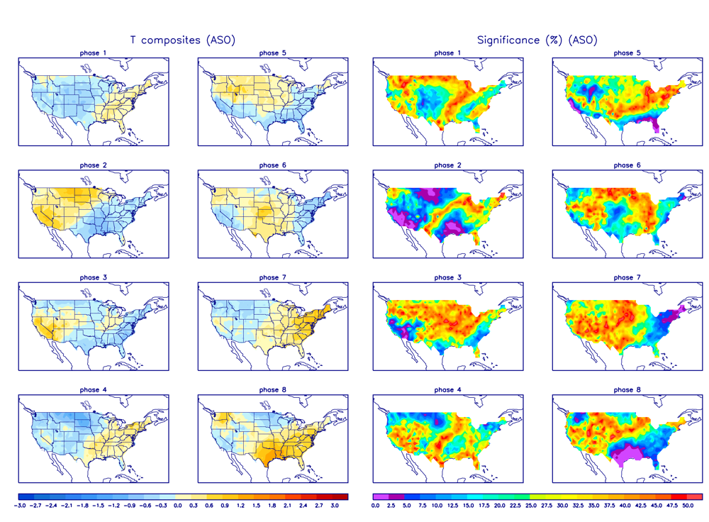 MJO Temperature Composites and Significance for August - October period