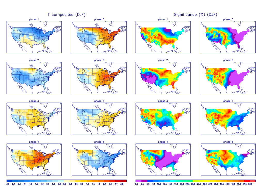 MJO Temperature Composites and Significance for December - February period