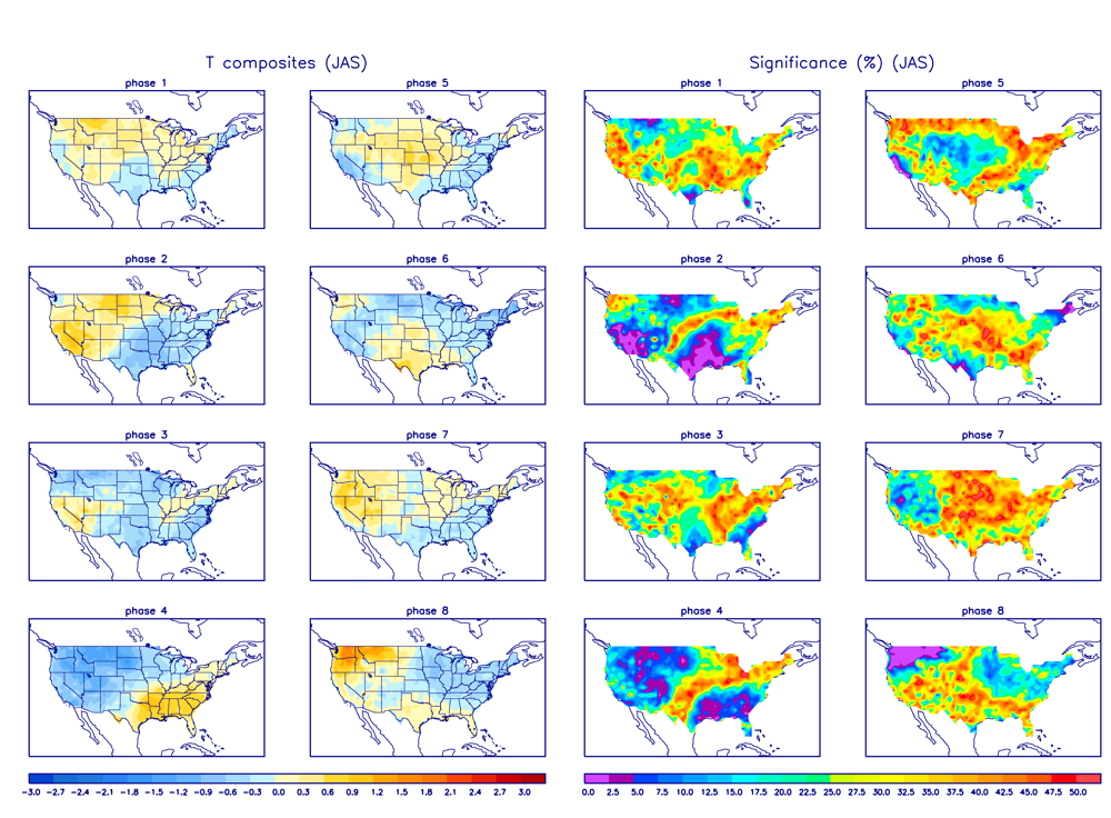 MJO Temperature Composites and Significance for July - September period