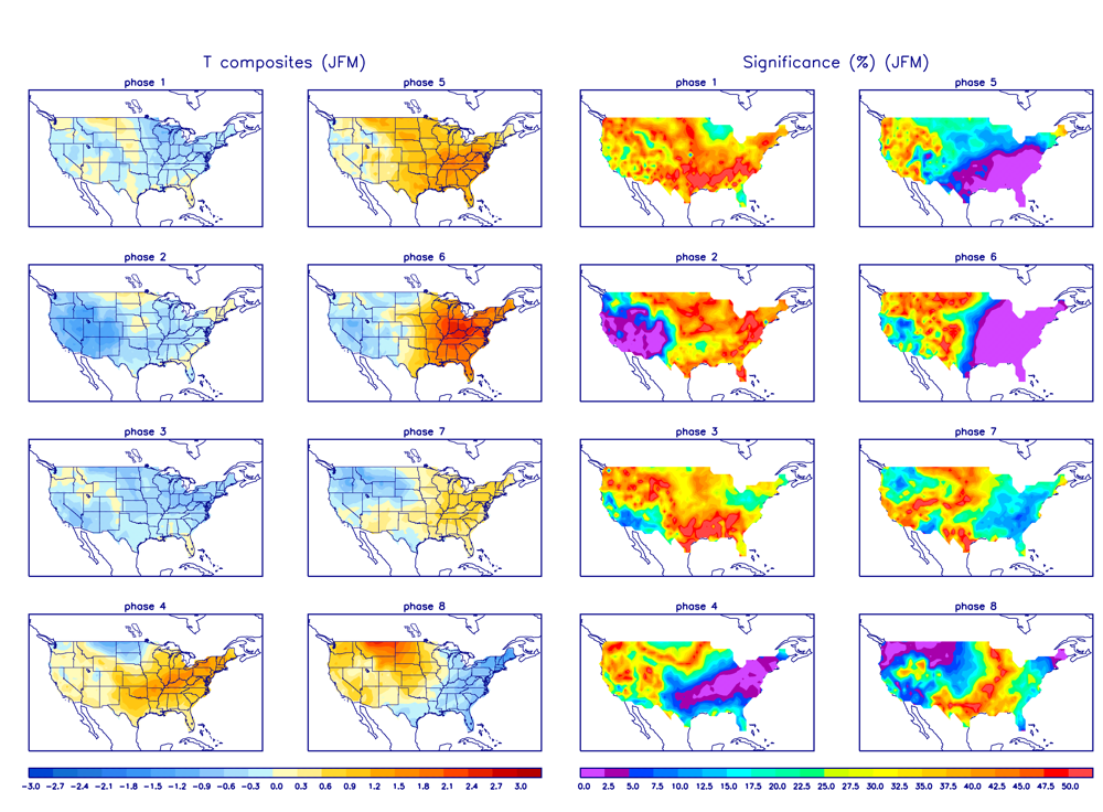 MJO Temperature Composites and Significance for January - March period