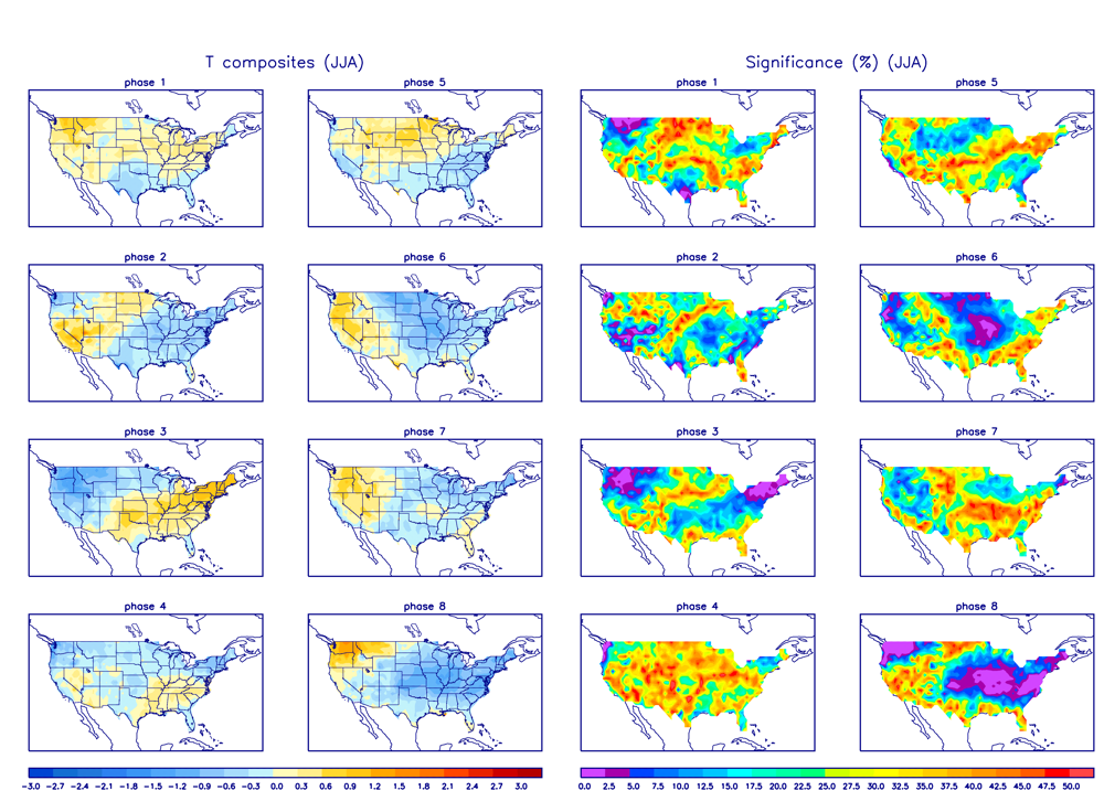MJO Temperature Composites and Significance for June - August period