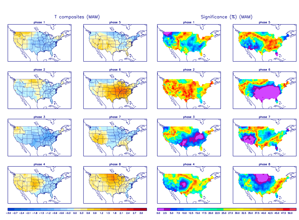 MJO Temperature Composites and Significance for March - May period
