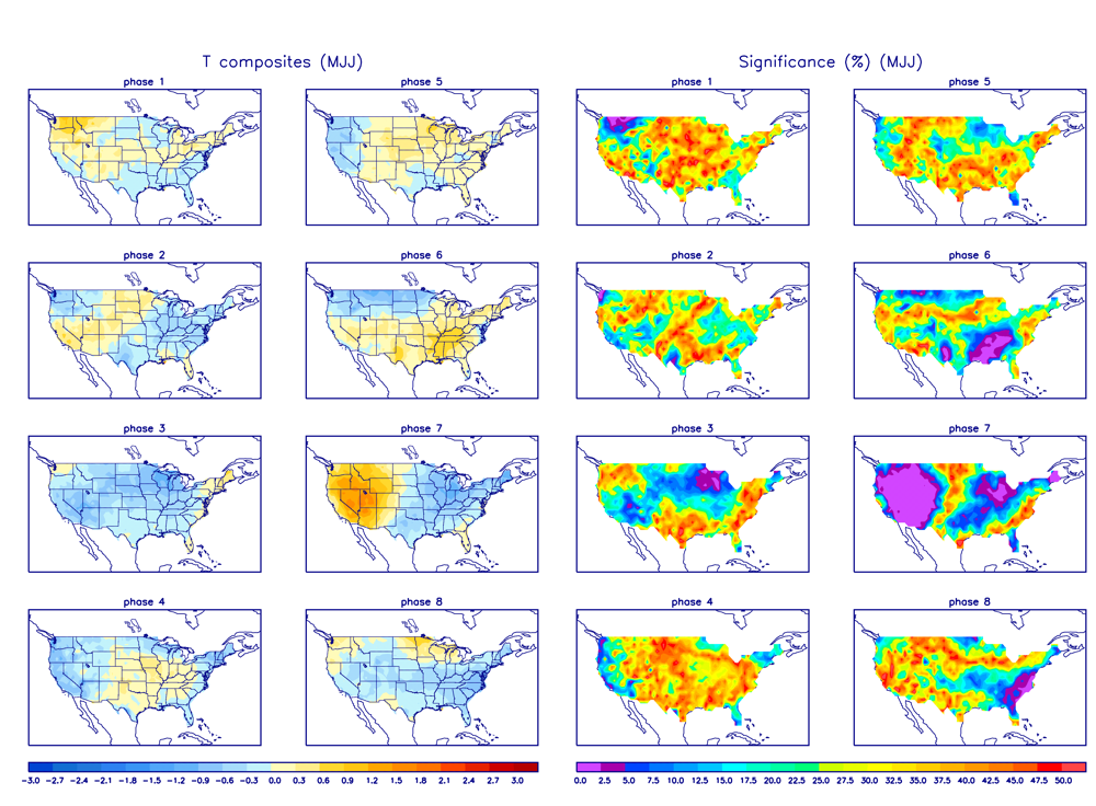 MJO Temperature Composites and Significance for May - July period