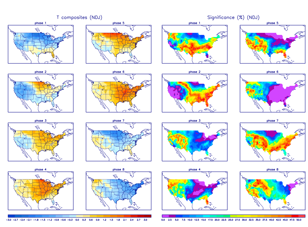 MJO Temperature Composites and Significance for November - January period