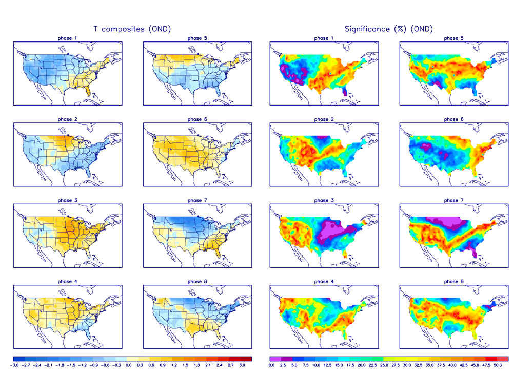 MJO Temperature Composites and Significance for October- December period