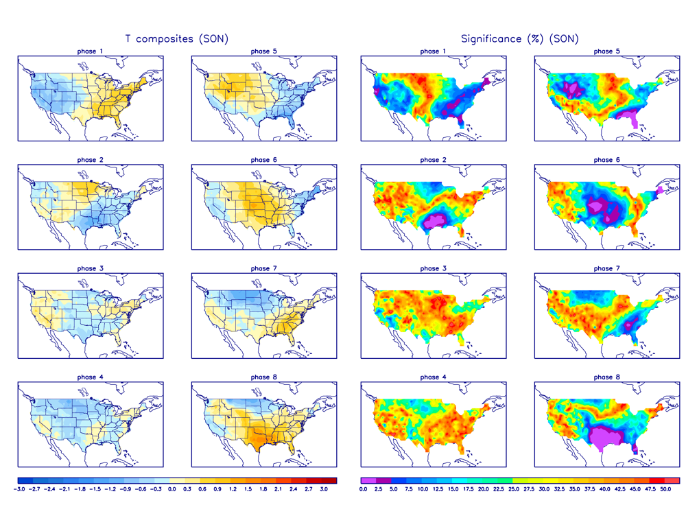 MJO Temperature Composites and Significance for September - November period