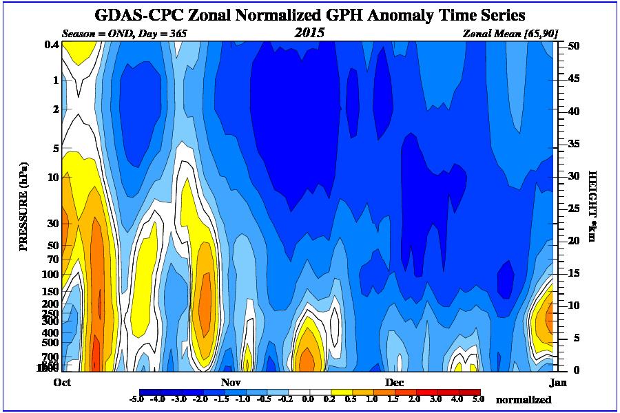 indici stratosferici