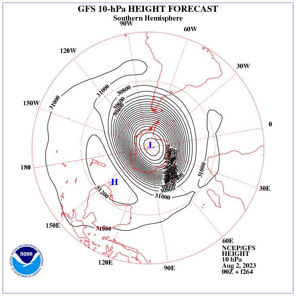 Previsione a 264 ore dei geopotenziale a 10 hPa nell'emisfero sud