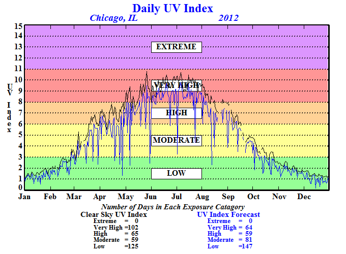 uv index skala